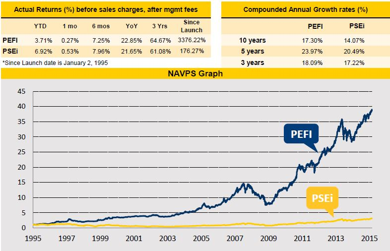 PhilEquity Fund performance as of February 2015. chart compares PhilEquity Fund Inc (PEFI) versus Philippine Stock Exchange Index (PSEi)